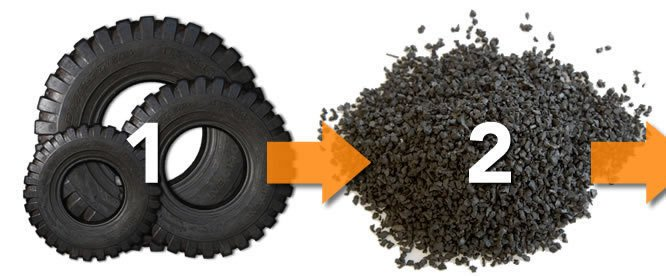 What happens to 'tyred' tyres? - Tyre recycling 4